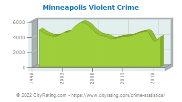 Minneapolis Violent Crime
