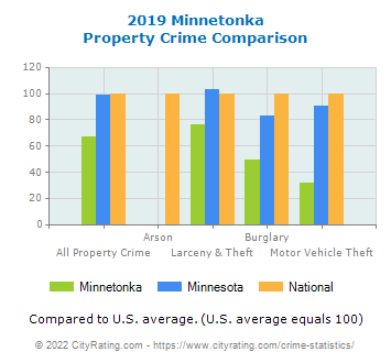 Minnetonka Property Crime vs. State and National Comparison