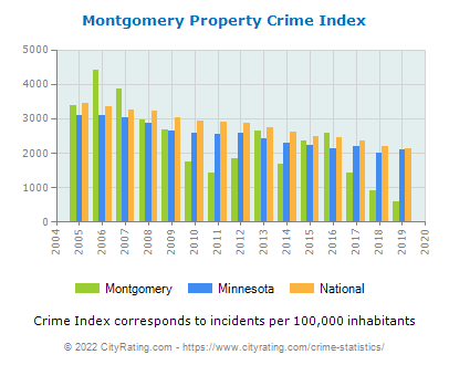 Montgomery Property Crime vs. State and National Per Capita