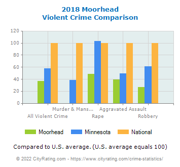 Moorhead Violent Crime vs. State and National Comparison