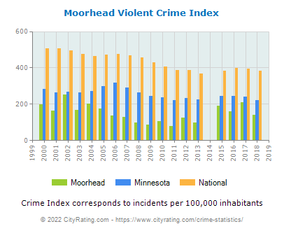 Moorhead Violent Crime vs. State and National Per Capita