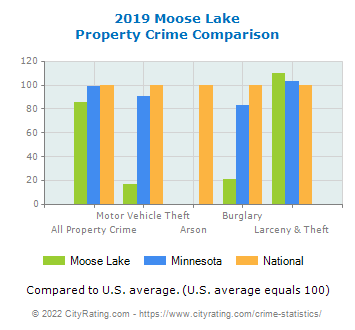 Moose Lake Property Crime vs. State and National Comparison