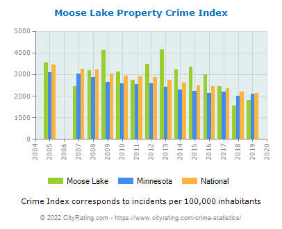 Moose Lake Property Crime vs. State and National Per Capita