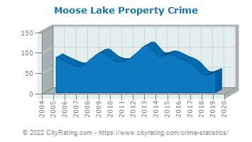 Moose Lake Property Crime