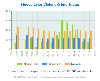 Moose Lake Violent Crime vs. State and National Per Capita