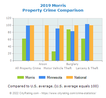 Morris Property Crime vs. State and National Comparison