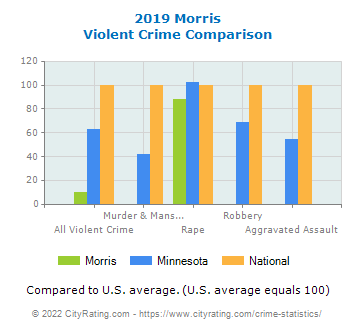 Morris Violent Crime vs. State and National Comparison
