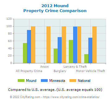 Mound Property Crime vs. State and National Comparison