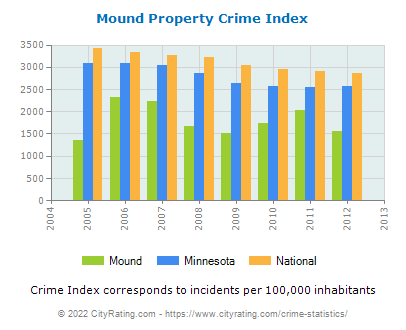 Mound Property Crime vs. State and National Per Capita