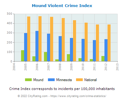Mound Violent Crime vs. State and National Per Capita