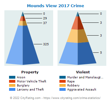 Mounds View Crime 2017