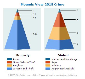 Mounds View Crime 2018