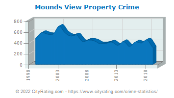 Mounds View Property Crime