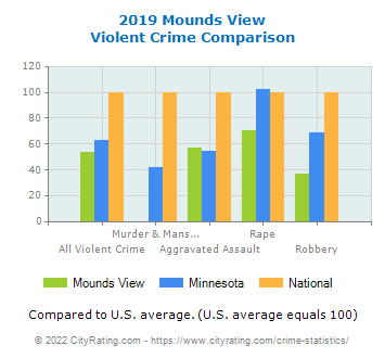 Mounds View Violent Crime vs. State and National Comparison