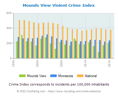 Mounds View Violent Crime vs. State and National Per Capita