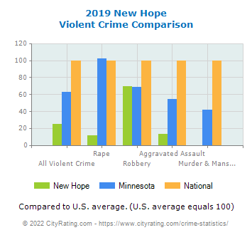 New Hope Violent Crime vs. State and National Comparison