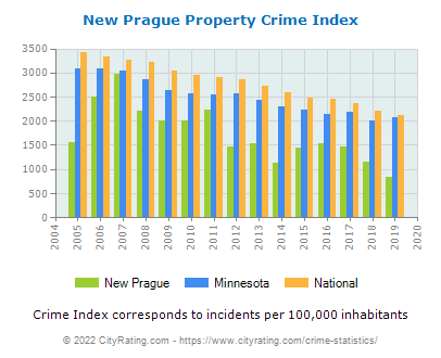 New Prague Property Crime vs. State and National Per Capita