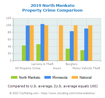 North Mankato Property Crime vs. State and National Comparison