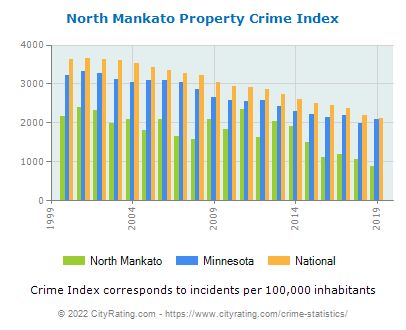 North Mankato Property Crime vs. State and National Per Capita