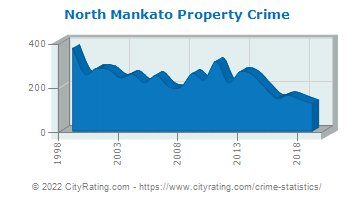 North Mankato Property Crime
