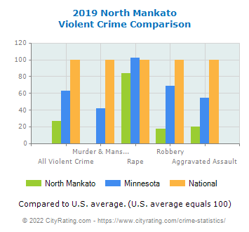 North Mankato Violent Crime vs. State and National Comparison
