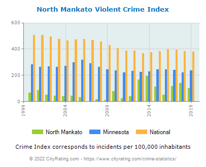 North Mankato Violent Crime vs. State and National Per Capita