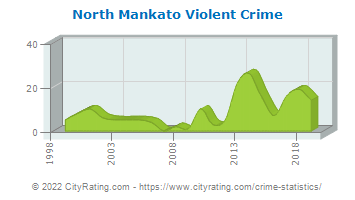 North Mankato Violent Crime