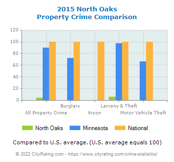 North Oaks Property Crime vs. State and National Comparison