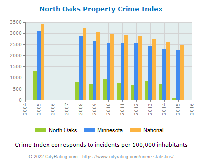 North Oaks Property Crime vs. State and National Per Capita