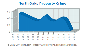 North Oaks Property Crime