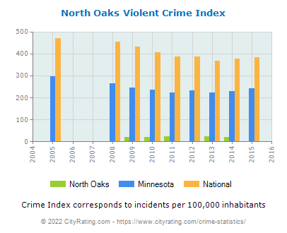 North Oaks Violent Crime vs. State and National Per Capita