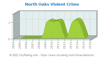 North Oaks Violent Crime