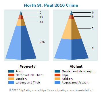 North St. Paul Crime 2010
