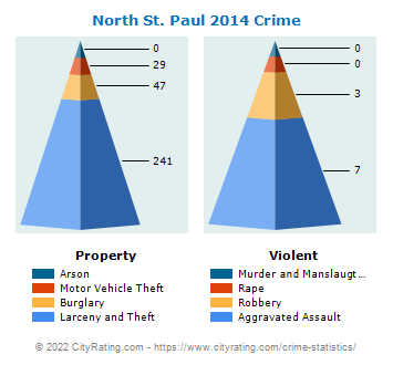 North St. Paul Crime 2014