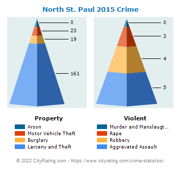 North St. Paul Crime 2015