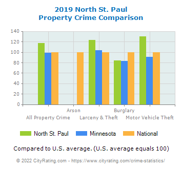 North St. Paul Property Crime vs. State and National Comparison