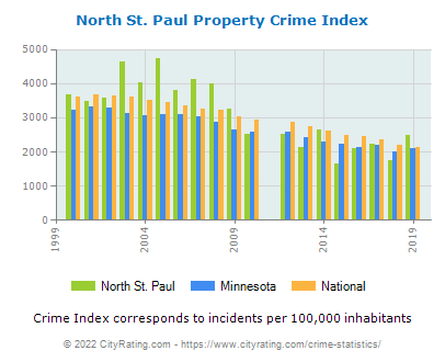 North St. Paul Property Crime vs. State and National Per Capita