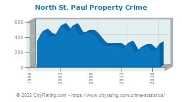 North St. Paul Property Crime