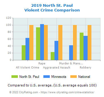 North St. Paul Violent Crime vs. State and National Comparison