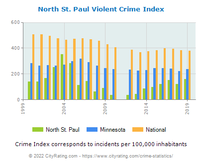 North St. Paul Violent Crime vs. State and National Per Capita