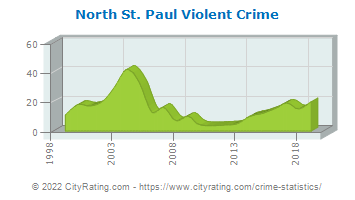 North St. Paul Violent Crime