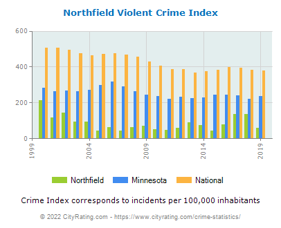 Northfield Violent Crime vs. State and National Per Capita