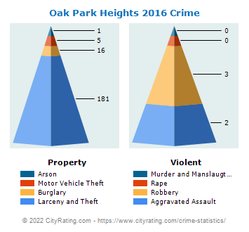Oak Park Heights Crime 2016