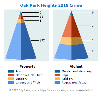 Oak Park Heights Crime 2018