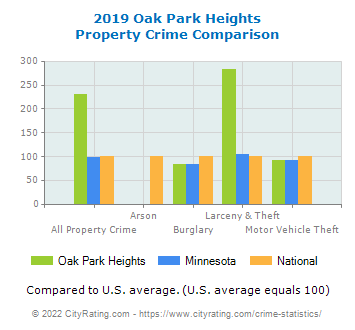 Oak Park Heights Property Crime vs. State and National Comparison