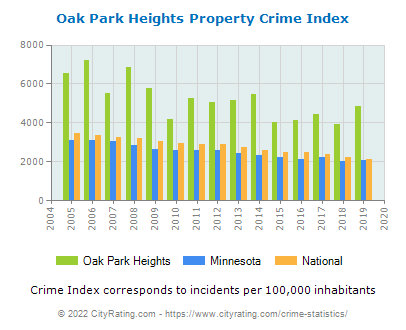 Oak Park Heights Property Crime vs. State and National Per Capita