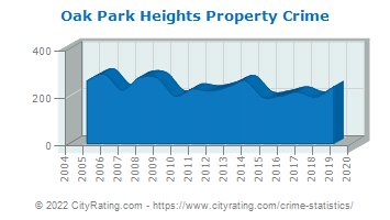 Oak Park Heights Property Crime