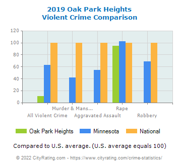 Oak Park Heights Violent Crime vs. State and National Comparison