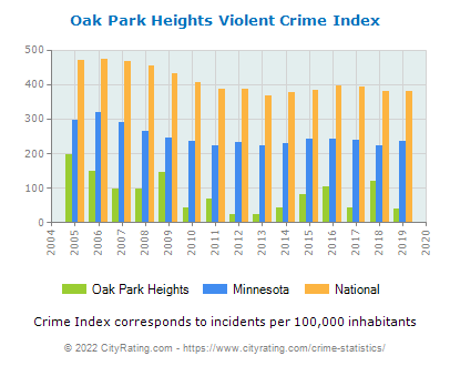 Oak Park Heights Violent Crime vs. State and National Per Capita