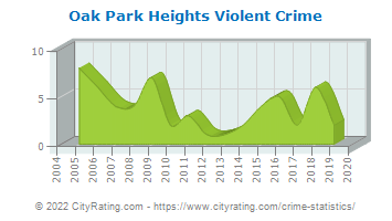 Oak Park Heights Violent Crime